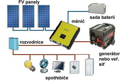 Solárne zostavy hybridné